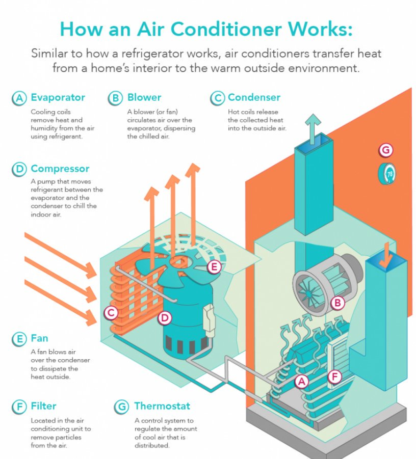 Central Ventilation System : Heating and air conditioning in glendale comfort zone